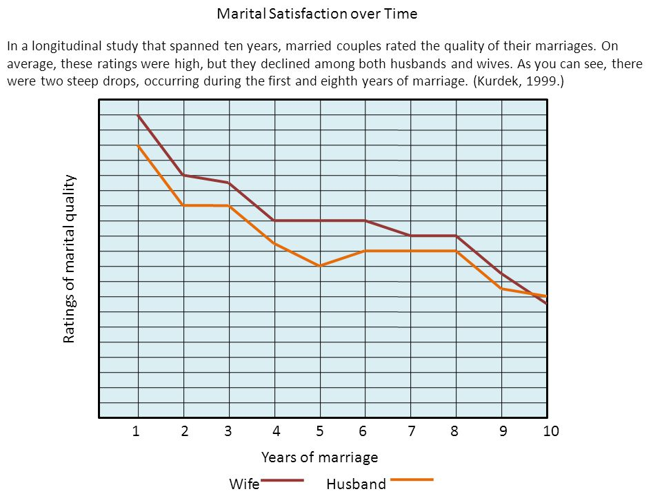 Marital Satisfactio over time